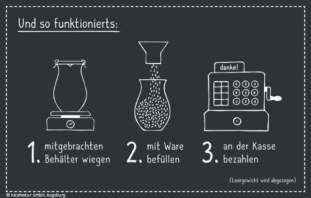 rutaNatur - Der verpackungsfreie Bioladen in Augsburg / Anleitung